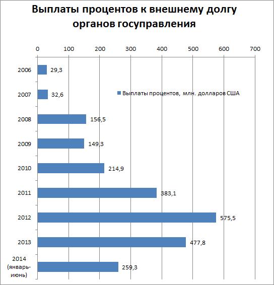 Выплаты процентов к внешнему долгу органов государственного управления Республики Беларусь