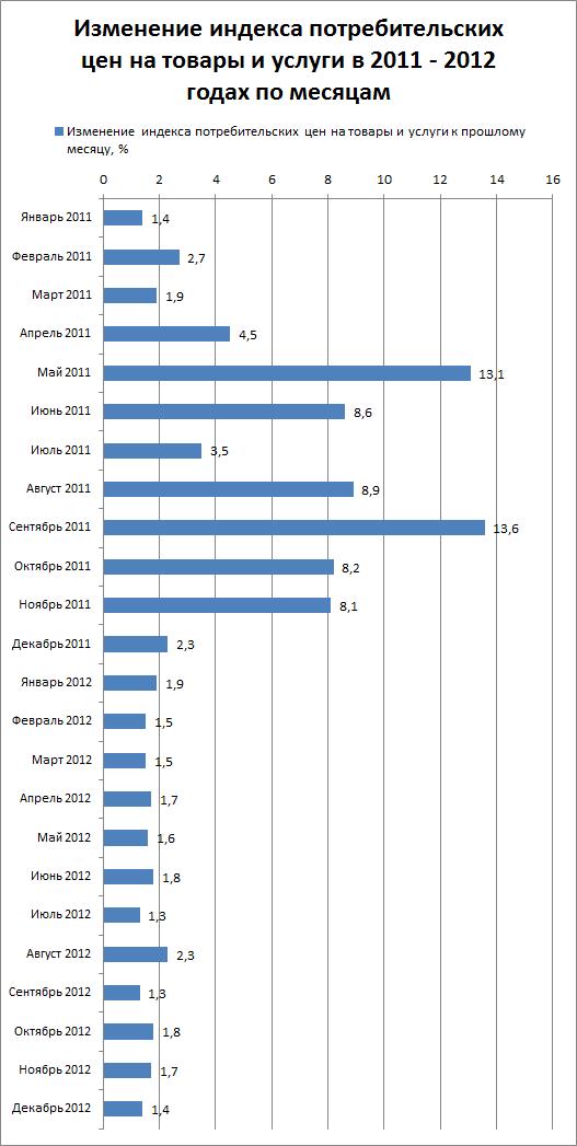 Индекс потребительских цен 2012 форум форекс азербайджана